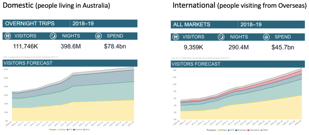 Budget Motel Chain Uses Tourism Research Australia Data
