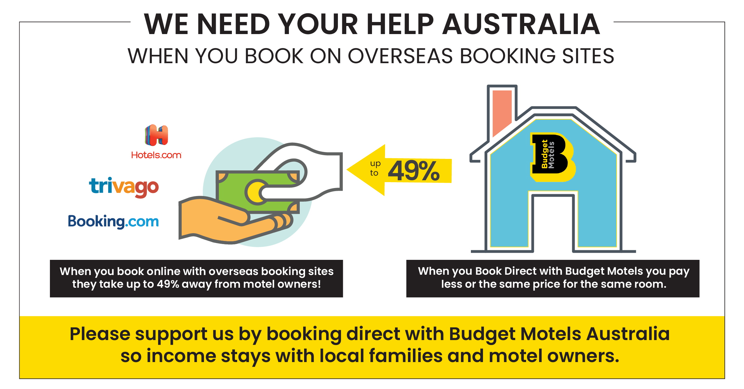 Budget Motel Chain Support Australian Motels Say NO! to OTA Commissions #HolidayHereThisYear